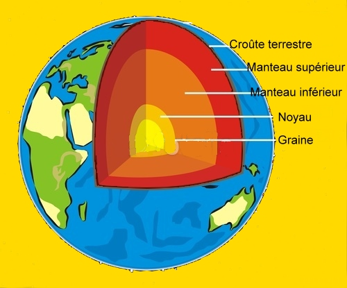 structure de la terre cycle 3